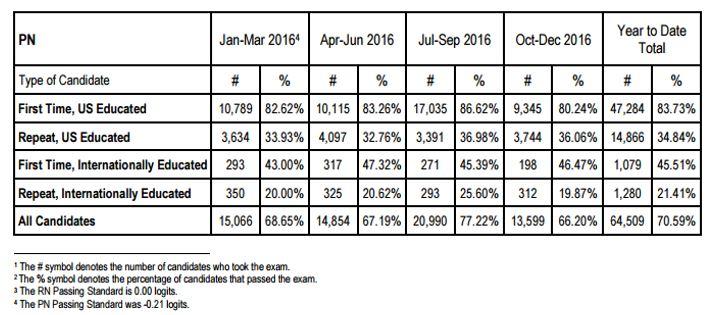 pdf nclex pn study guide