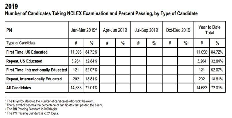 NCLEX PN Exam